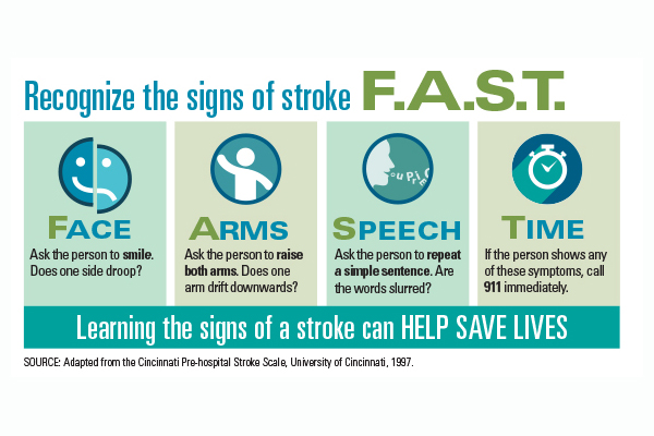 Infographic: recognize the signs of stroke FAST