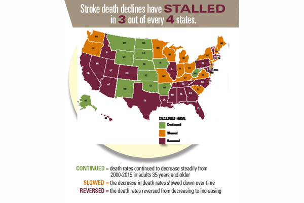 infographic: stroke death declines have stalled in 3 out of every 4 states.