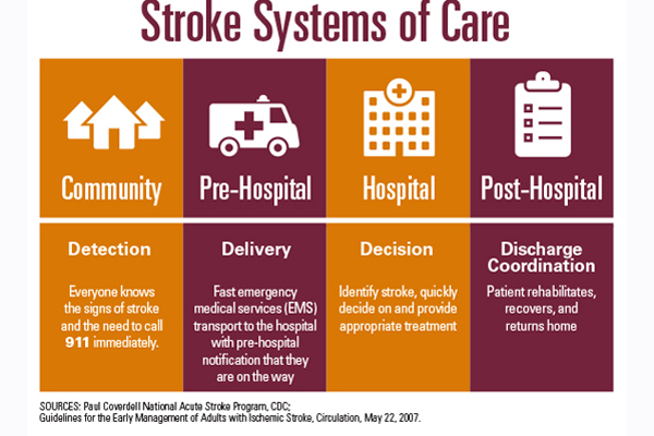 infographic: stroke systems of care