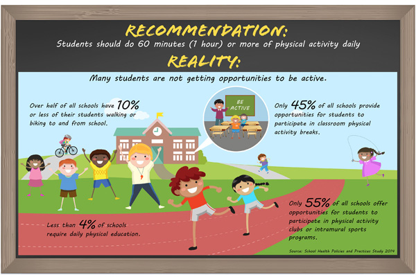 infographic: charicatures of children in a playground, with statistics about the actual physical activity that schools offer or require.