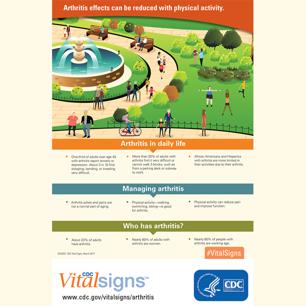 Infographic: Arthritis effects can be reduced with physical activity.