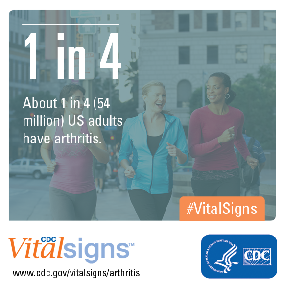 About 1 in 4 (54 million) US adults have arthritis.