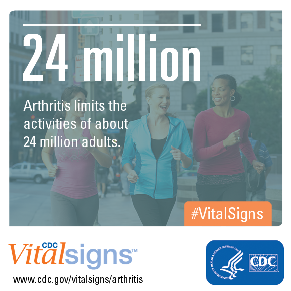 Arthritis limits the activities of about 24 million adults.