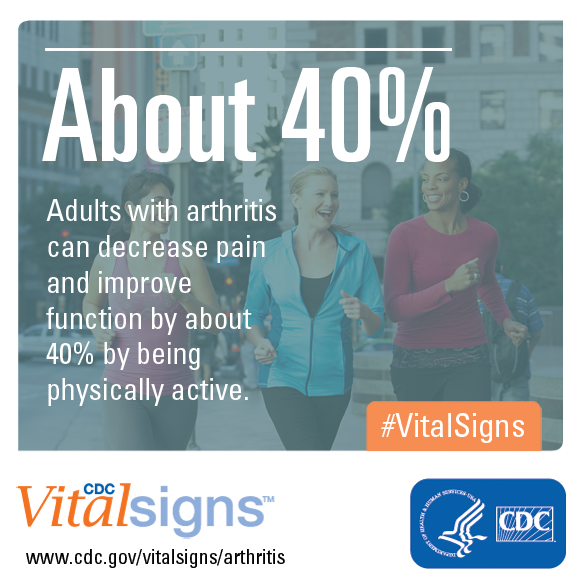 Adults with arthritis can decrease pain and improve function by about 40% by being physically active.