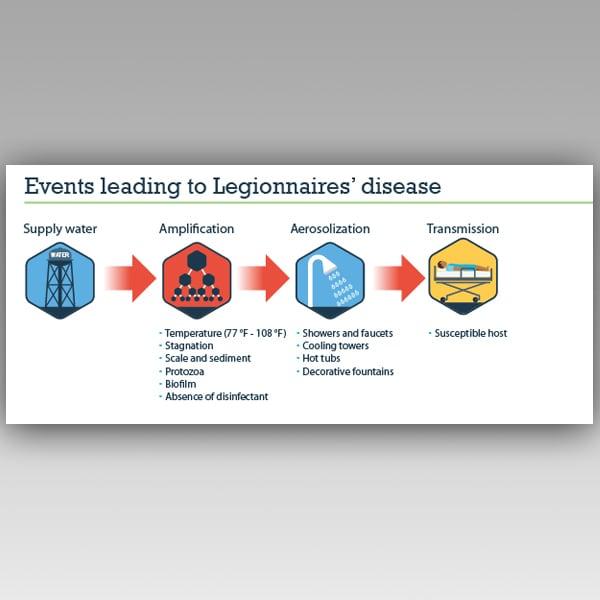 how to get legionnaires disease
