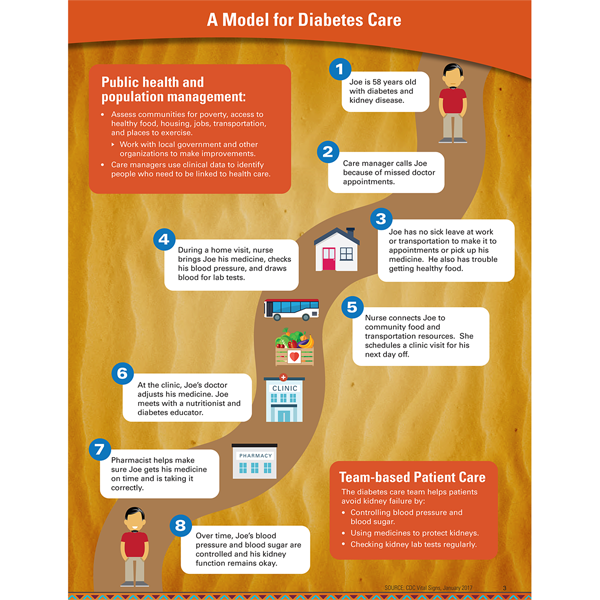 infographic: a model for diabetes care