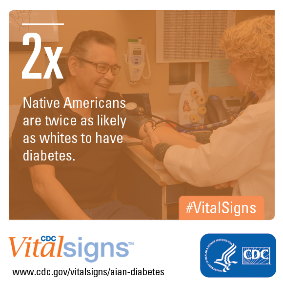 Native Americans are twice as likely as whites to have diabetes