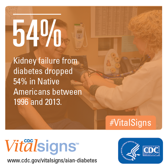 Kidney failure from diabetes dropped 54% in Native Americans between 1996 and 2013