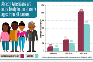 African American Health: Creating Equal Opportunities for Health - Digital Press Kit