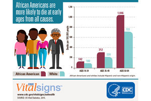 Infographic: African Americans are more likely to die at early ages from all causes.