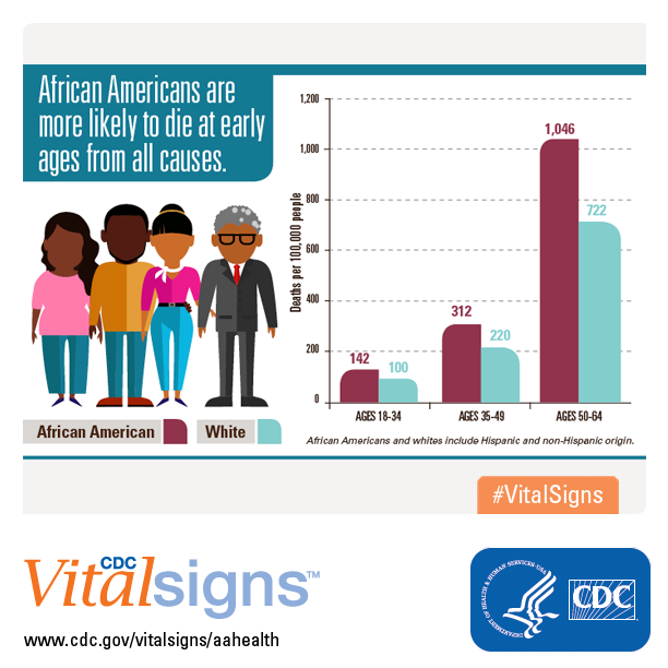 infographic: African-Americans are more likely to die at early ages from all causes