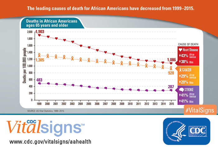 Infographic: The leading causes of death for African Americans have decreased from 1999-2015.