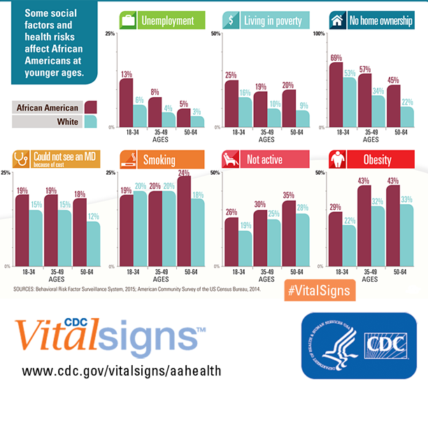 Infographic: some social factors and health risks affect African Americans at younger ages