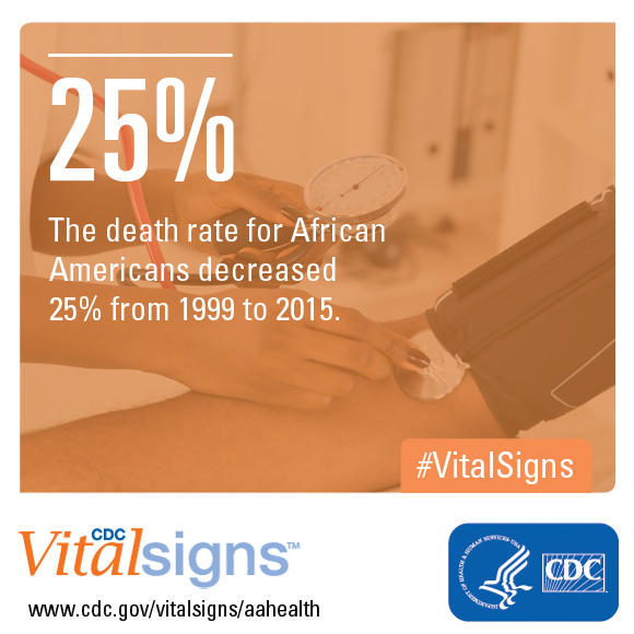 The death rate for African Americans decreased 25% from 1999 to 2015.