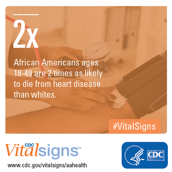 African Americans ages 18-49 are 2 times as likely to die from heart disease than whites.