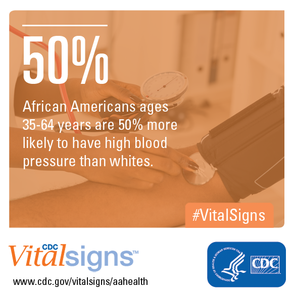 African Americans ages 35-64 years are 50% more likely to have high blood pressure than whites.