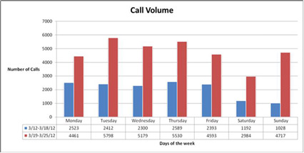 Call Volume Graph