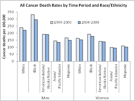 All Cancer Death Rates, 1975-2008