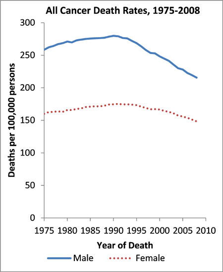Cancer Death rate Graph