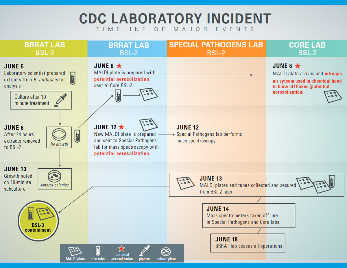 CDC LABORATORY INCIDENT: TIMELINE OF MAJOR EVENTS
