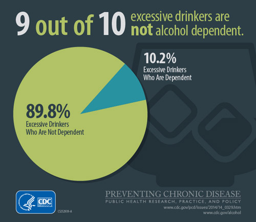 9 out of 10 excessive drinkers are not alcohol dependent; 89.8%: Excessive Drinkers Who are Not Dependent; 10.3%: Excessive Drinkers Who are Dependent