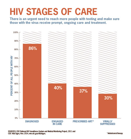 HIV STAGES OF CARE<br> There is an urgent need to reach more people with testing and make sure those with the virus receive prompt, ongoing care and treatment.<br> <a href=
