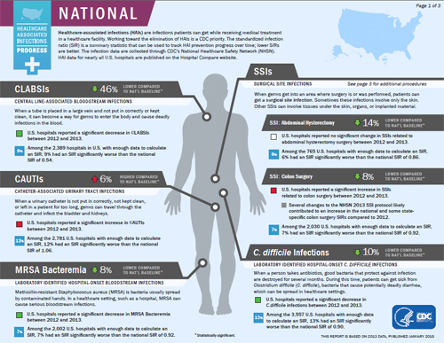 National Healthcare Associated Infections Progress Report