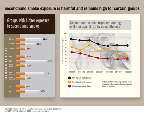 Secondhand smoke exposure is harmful and remains high for certail groups.