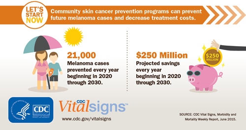 Rates Of New Melanomas Deadly Skin Cancers Have Doubled Over Last Three Decades Cdc Online Newsroom Cdc
