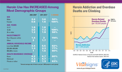 Heroin use Has Increased Among Most Demographic Groups