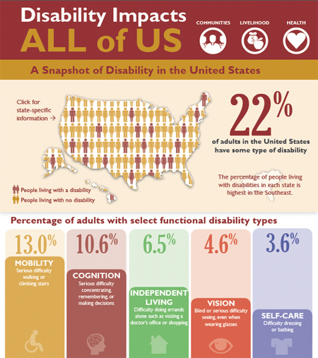 Cdc Says Developmental Disabilities Are >> Cdc 53 Million Adults In The Us Live With A Disability Cdc Online