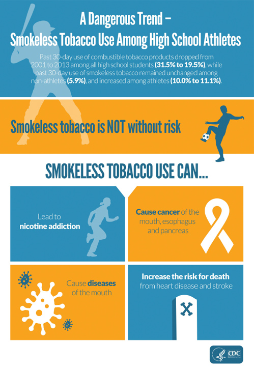 A Dangerous Trend - Smokeless Tobacco Use Among High School Athletes