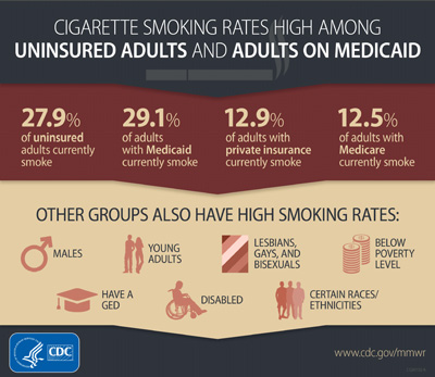 Cigarette rates high among uninsured adults and adults on Medicaid