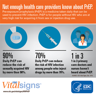Not enough health care providers know about PrEP.