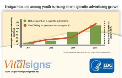 E-cigarette use among youth is rising as e-cigarette advertising grows