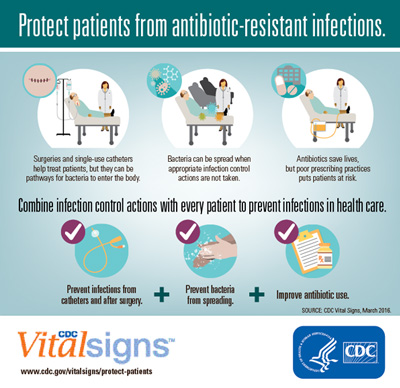 Superbugs threaten hospital patients | CDC Online Newsroom ...