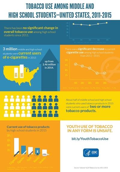 tobacco data statistics fact sheets smokeless