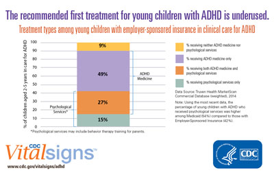 More Young Children with ADHD Could Benefit from Behavior Therapy