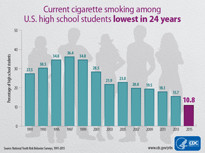Current cigarette smoking among U.S. school students lowest in 23 years.