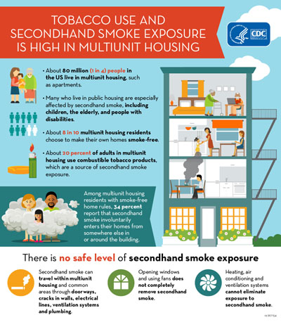 Tobacco Use Involuntary Secondhand Smoke Exposure High In