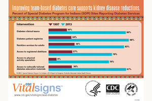 Infographic: Improving team-based diabetes care supports kidney disease reductions.