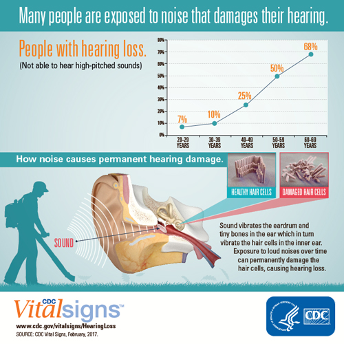 Many people are exposed to noise that damages their hearing.