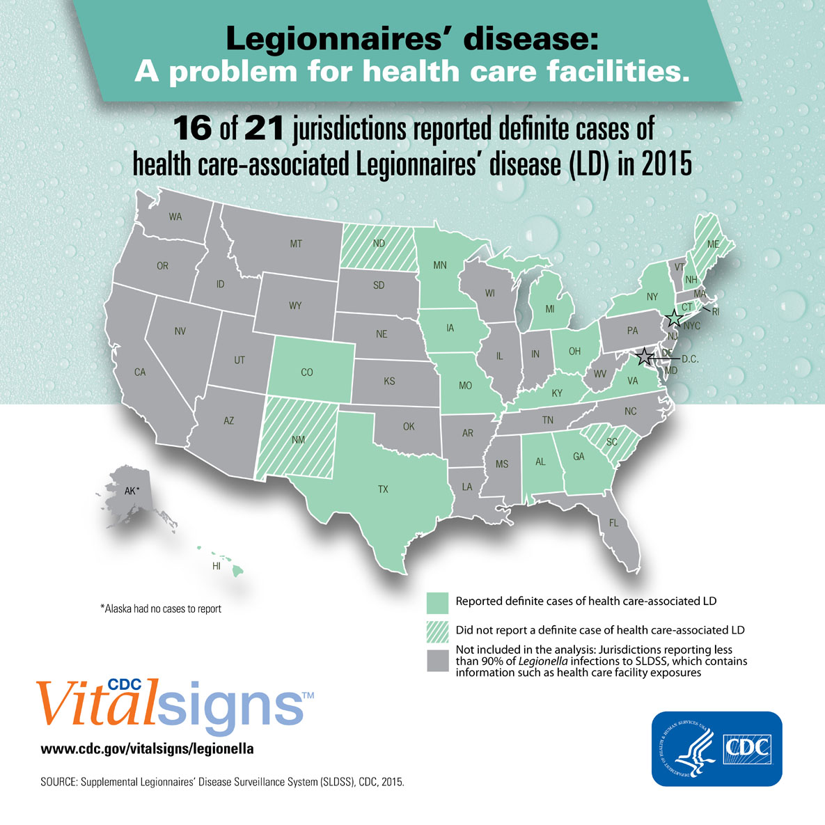 Legionnaires' disease: A problem for health care facilities.