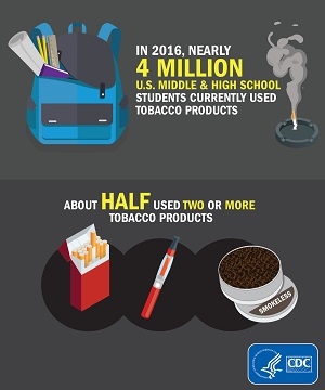 In 2016, nearly 4 million US middle school and high school students currently used tobacco products