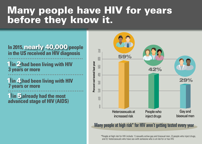 infographic: Many people have HIV for years before they know it