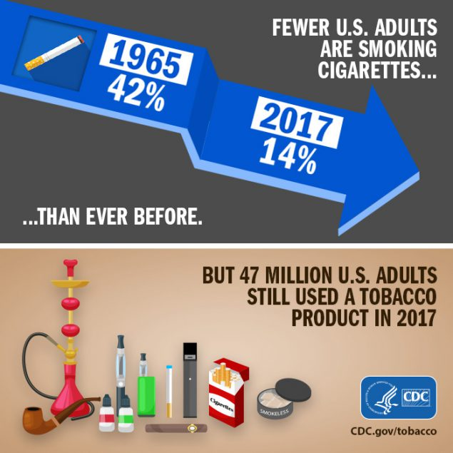 Infographic detailing the decline in cigarette use among adults