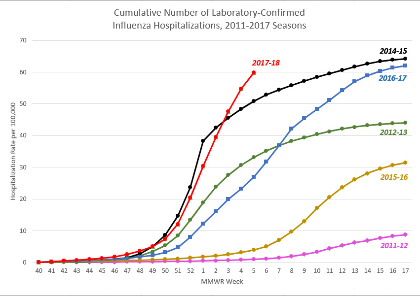 Flu hospitalization data