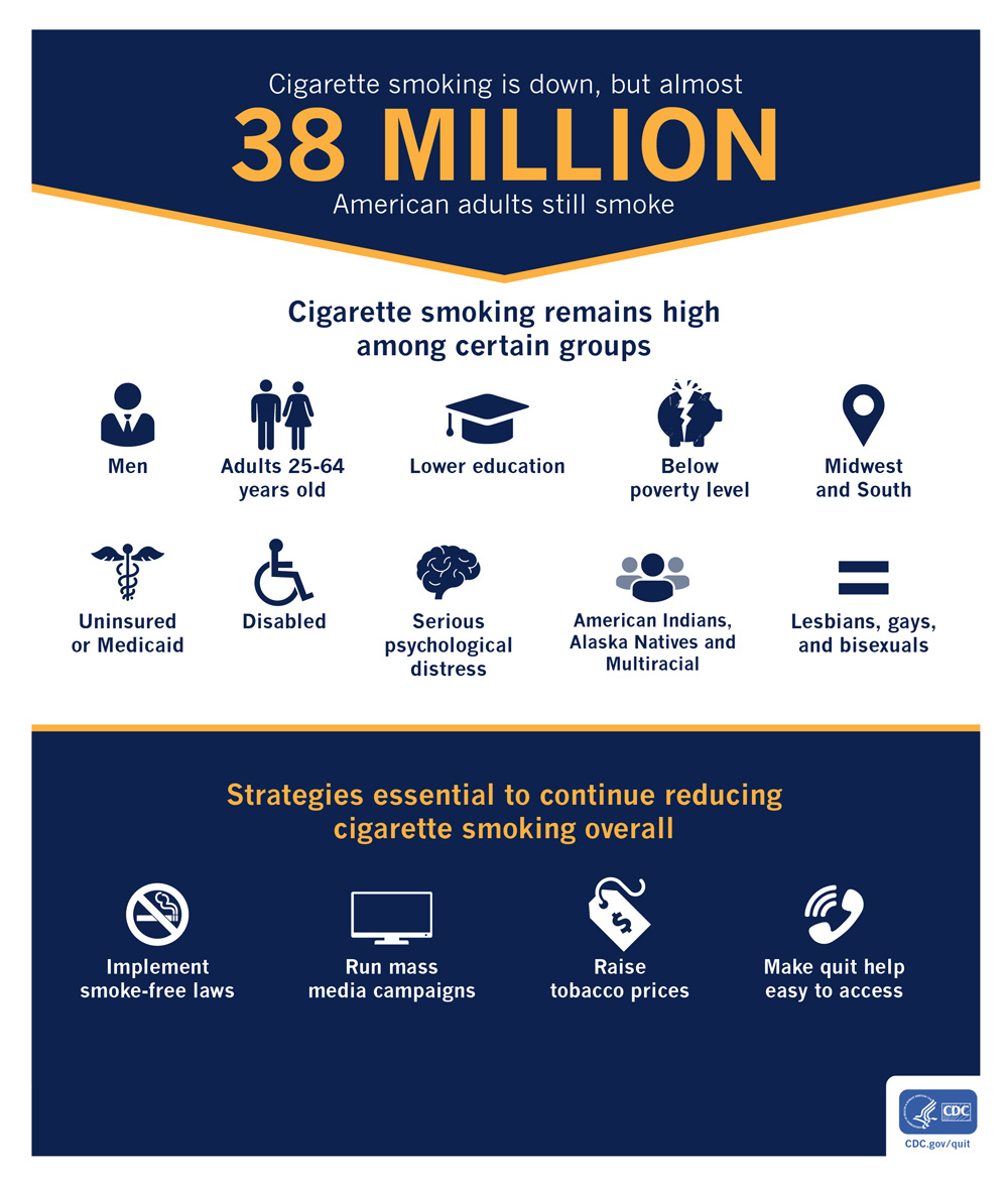 smoking is down, but almost 38 million american adults still smoke