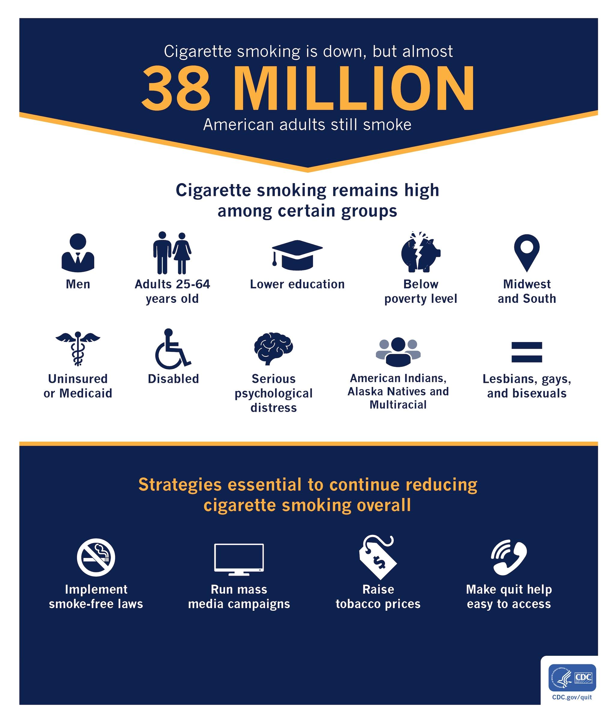 Adult among disability prevalence smoking
