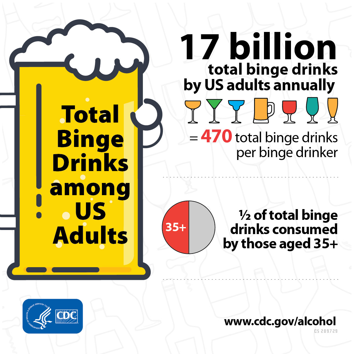 Have Adults A Binges Cdc 17 Year Newsroom Billion U During Online Drinks s